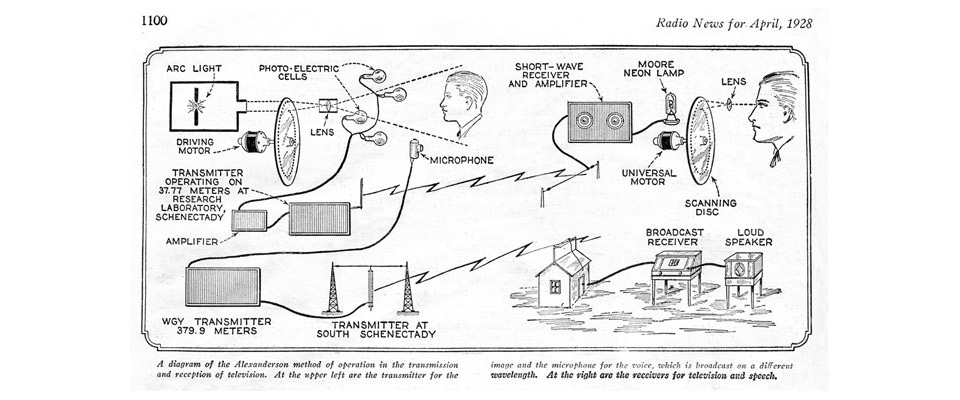 John Logie Baird And The Invention Of