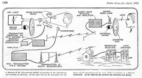 Early Diagram Showing the Transmission Process of Electromechanical Television