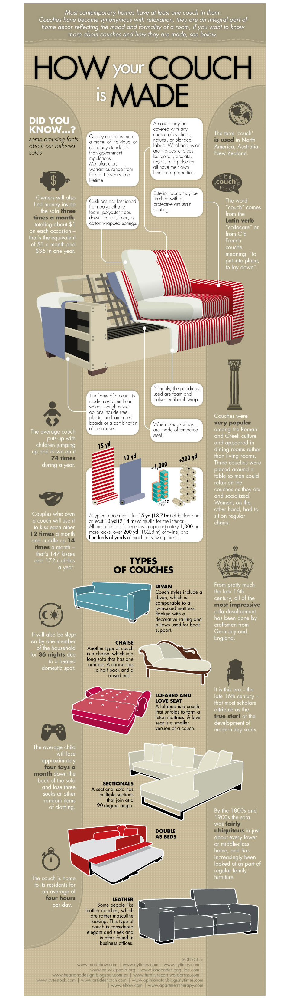 How Your Couch is Made Infographic